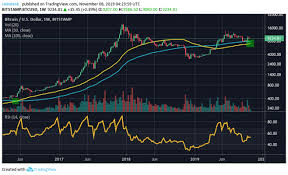 Bitcoins Weekly Chart May See Golden Cross For First Time