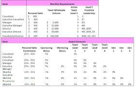 Pink Zebra Commissions And Awards Chart Pink Zebra Sprinkles