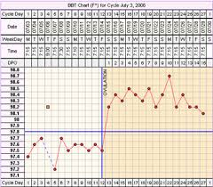Sample Bbt Chart Showing Ovulation Fertility Chart Coverline Days Past Ovulation Dpo