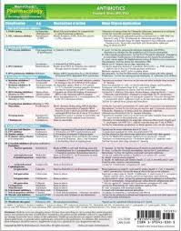 Antibiotic Chart For Nurses Pharmacology Drug Classification Chart Memocharts