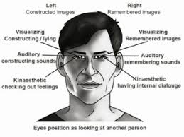Lying Eye Chart How Nlp Eye Accessing Cues Relate To The Third Eye And How