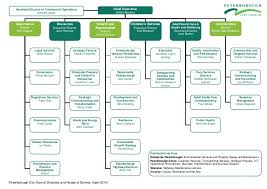 52 Qualified Ict Organization Chart