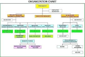 Executive Hierarchy Chart Corporate Hierarchy Chart Template Iamfree Club