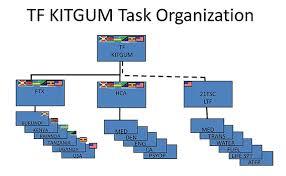 Africom Org Chart Call Handbook 10 51 Multinational Integration Chapter 2