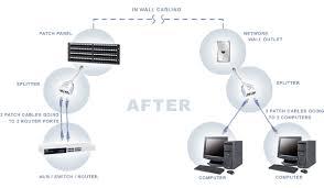 wiring diagram for ethernet splitter wiring image gallery ethernet splitter wiring diagram niegcom online on wiring diagram for ethernet splitter