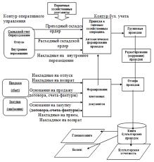 Дипломная работа Автоматизация учета продаж в ООО Евросеть  Рис 4 Схема связи подсистемы бухгалтерского учета и оперативного учета