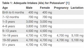 Foods High In Potassium Chart The 30 Best Vegan Potassium Sources Vegfaqs