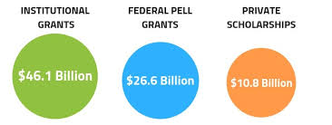 Pell Grant 2014 15 Chart Where Exactly Does Financial Aid Come From College Raptor