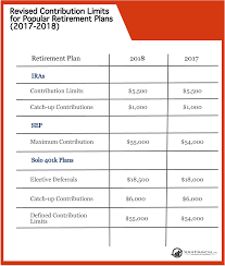 2018 Retirement Plan Contribution Limits Chart Infographics Irs Announces Revised Contribution Limits For