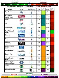 Alkaline Ph Level Chart Alkaline Water Legit Health Food Or High Priced Hoax