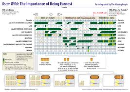 "oscar wilde s ""the importance of being earnest"" infographic  infographics related to oscar wilde s play the importance of being earnest"