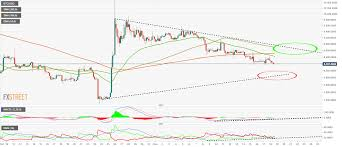 Bitcoin Price Prediction Btc Usd Accelerates Down To 8 100