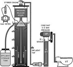 Biogas dikenal sebagai gas rawa atau lumpur dan bisa digunakan sebagai bahan bakar. Biogas adalah gas mudah terbakar yang dihasilkan dari proses fermentasi bahan-bahan organik oleh bakteri-bakteri anaerob.