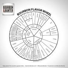 Bourbon Flavor Chart Bourbon Flavor Wheel Whisky Tasting Bourbon Whiskey Bourbon