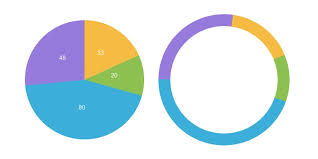 Pure Javascript Core For Pie And Donut Svg Charts Bufferwall