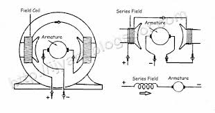 wound rotor motor wiring diagram wiring library wiring connection of direct current dc motor wiring diagram for series wound