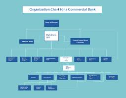 Organizational Chart Templates Editable Online And Free To