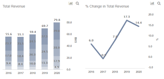 What Is Driving Disneys 10 Billion Revenue Surge In 2019