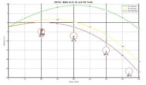 223 Ballistics Chart 50 Yards Zeroing My Ar For 10 Yards Ar15 Com