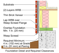 figure 3 foundation detail and reduced clearances