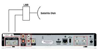 satellite dish wiring diagram wiring diagram and hernes dish work satellite wiring diagram auto