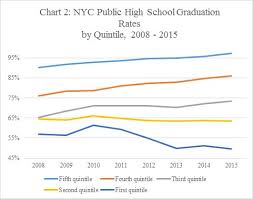 Diploma Disparities High School Graduation Rates In New