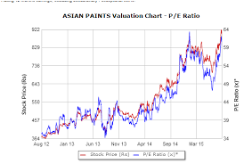 Pe Or Price To Earnings Ratio Is Not As Simple As It Looks