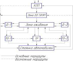 Реферат Организация работы зоны ТО для АТП г Ижевска  Рис 1 Блок схема технологического процесса ТО и ремонта подвижного состава на АТП