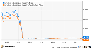 Aig Stock History Chart 10 Years After The Stock Market Hit Bottom How 3 Hard Hit