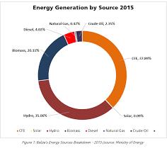 Sustainable Energy Beltraide