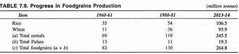 essay on green revolution in progress in food grains production