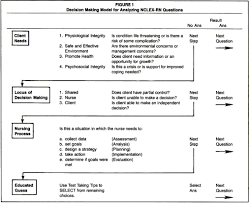a comprehensive approach to preparation for nclex rn decision making model for analyzing nclex rn questions