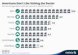 Doctor Chart Chart Americans Dont Like Visiting The Doctor Statista