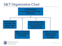 Homeland Security Cyber Security R D Initiatives Ppt Download