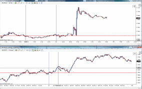 Range Bar Chart Mt4 How To Use Range Based Charts For Scalping Investoo Com