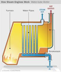 boilers how steam engines work howstuffworks how steam engines work