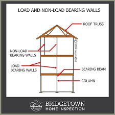 non load bearing columns bridgetownhomeinspection this is general load bearing non