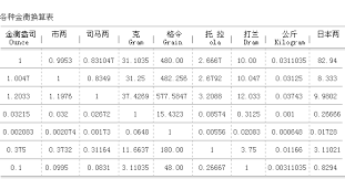 Gold Kt Conversion Chart Bank Of Beijing