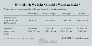 Pregnancy Weight Gain Month By Month Chart The Best Ways To Lose Weight After Pregnancy Live Science