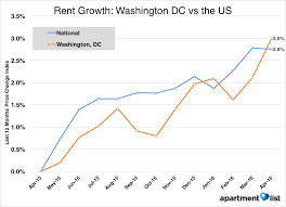 May  Washington DC Apartment List Rent Report Apartment - One bedroom apartments in washington dc