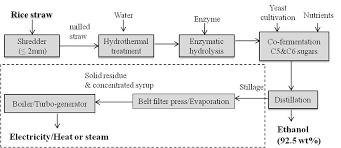 Ethanol Production Process Flow Chart Process Flow Diagram Of Bio Ethanol Production Download
