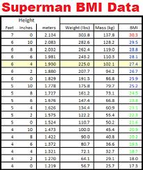 Curious Body Mass Index Height Weight Chart Normal Height