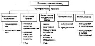 Основные фонды предприятий Рефераты ru Для учета оценки и анализа основные средства фонды классифицируются по ряду признаков рис 1