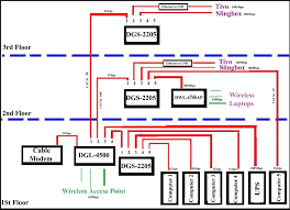 wiring diagram for home network plus circuit home wiring network how to setup a network switch and router wiring diagram for home network plus circuit home wiring network and diagram c home network wiring