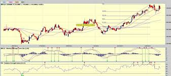 Mer Stock Chart Meralco Going Regional Investing In Philippines