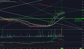 Ckk Stock Price And Chart Tsxv Ckk Tradingview