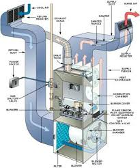 carrier comfort 92. carrier gas furnace issues mid efficient weathermaker infinity ultra high efficiency comfort 92