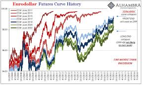 Eurodollar Curves Have Been Here The Whole Time Not That
