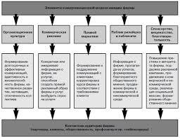 Имидж организации как объект управления ru Лаборатория  Имидж организации как объект управления