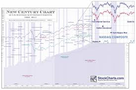 Src Stockcharts New Century Chart Electronic Download